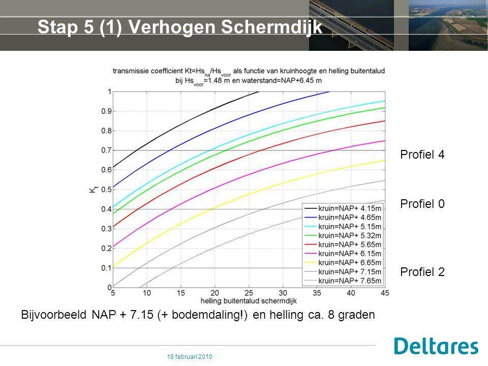 18 februari 2010 Stap 5 (2) Verbreden Schermdijk Verbreden en beperkt verhogen Schermdijk Indien B ≥ 0.5 * L =>Hs ≈ 0.5 * R B ≥ 15 à 20 m Bijvoorbeeld profiel 2 Toetspeil NAP+6.45 m NAP+6.25 m Hs ≈ 0.5 * 0.2 ≈ 0.1 m