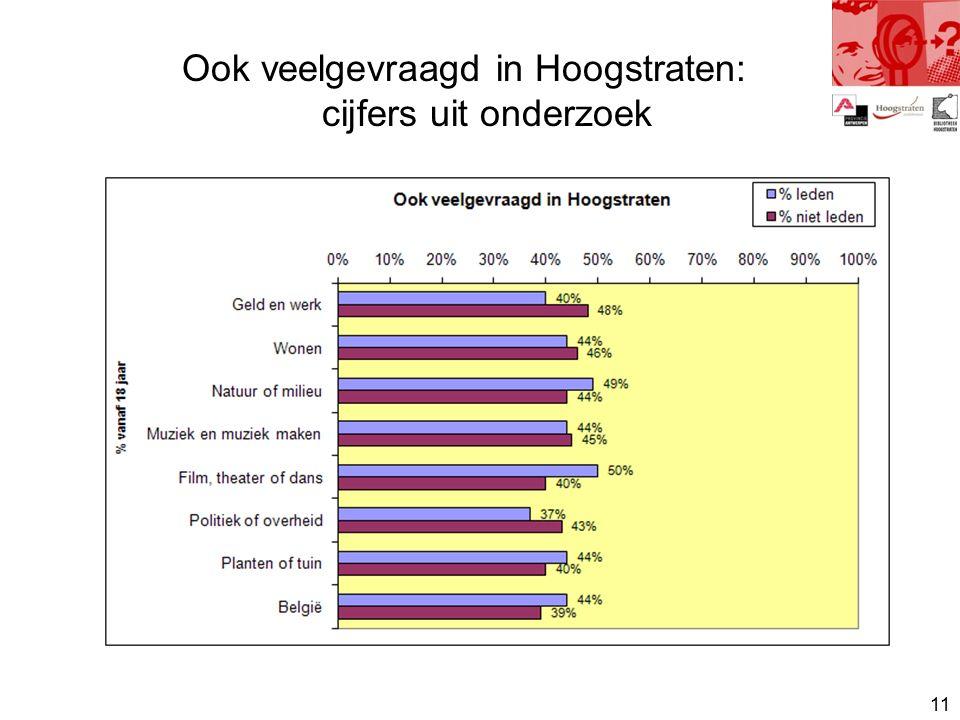 11 Ook veelgevraagd in Hoogstraten: cijfers uit onderzoek