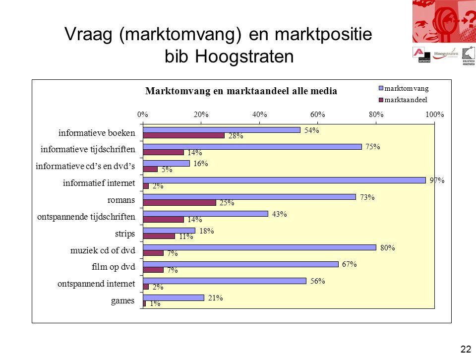 22 Vraag (marktomvang) en marktpositie bib Hoogstraten