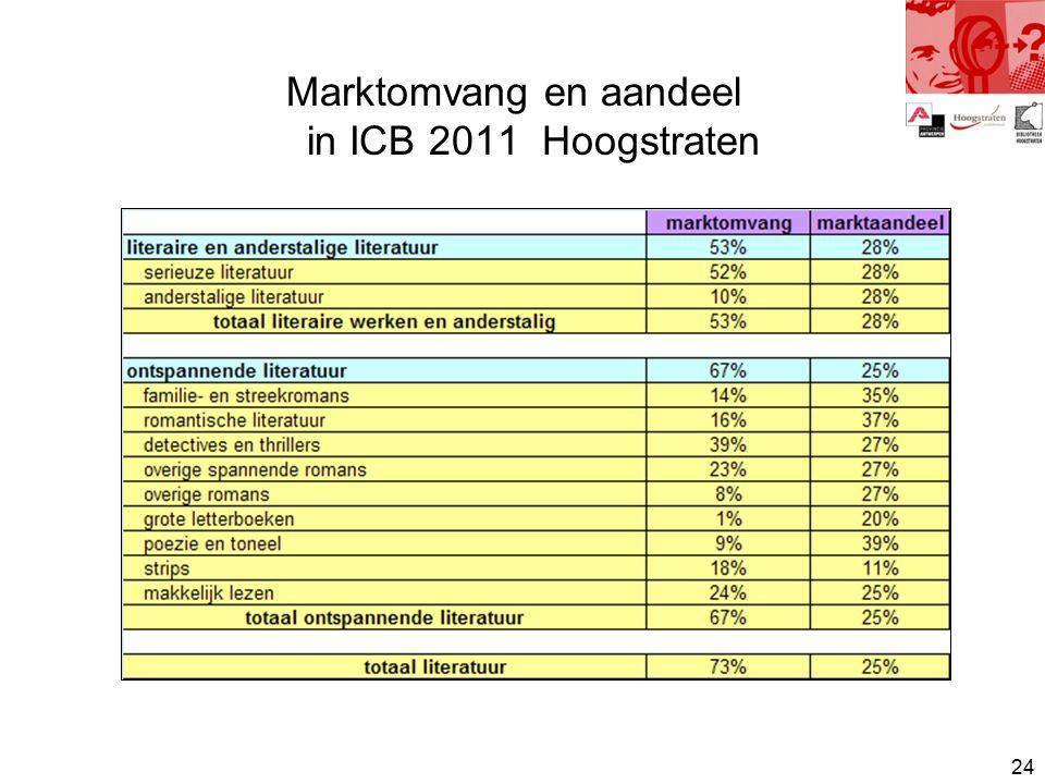 24 Marktomvang en aandeel in ICB 2011 Hoogstraten
