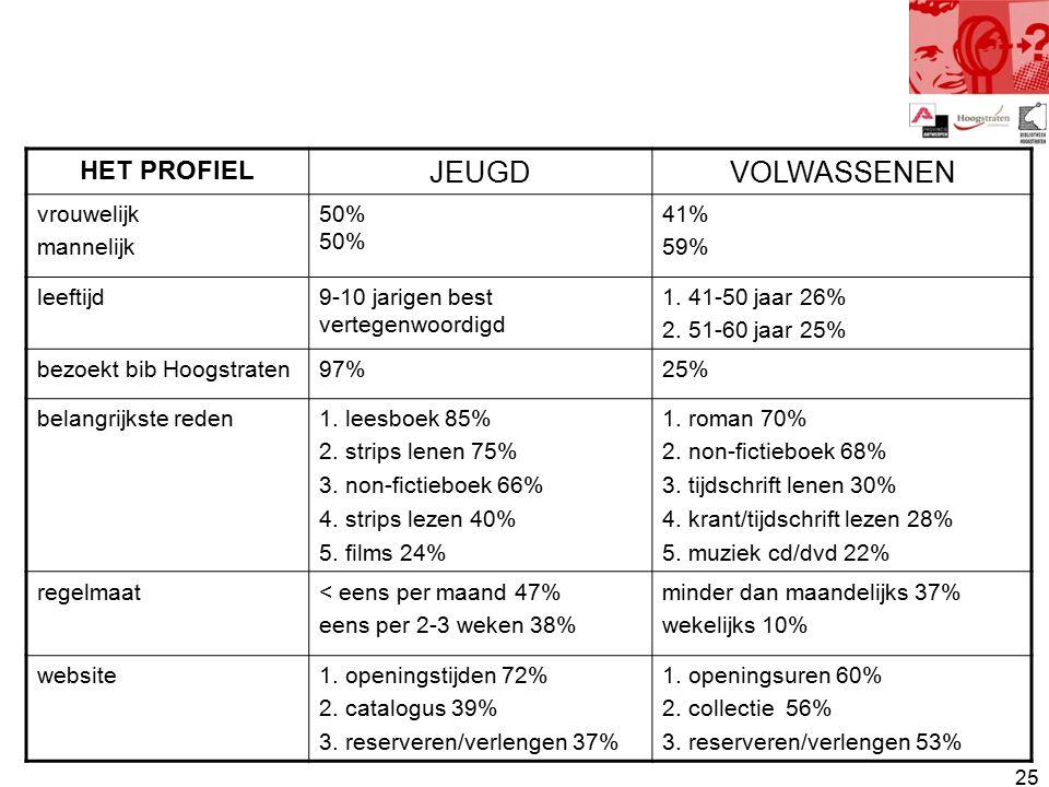 25 HET PROFIEL JEUGDVOLWASSENEN vrouwelijk mannelijk50% 41% 59% leeftijd9-10 jarigen best vertegenwoordigd 1.
