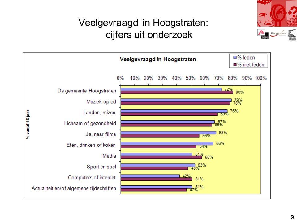 9 Veelgevraagd in Hoogstraten: cijfers uit onderzoek