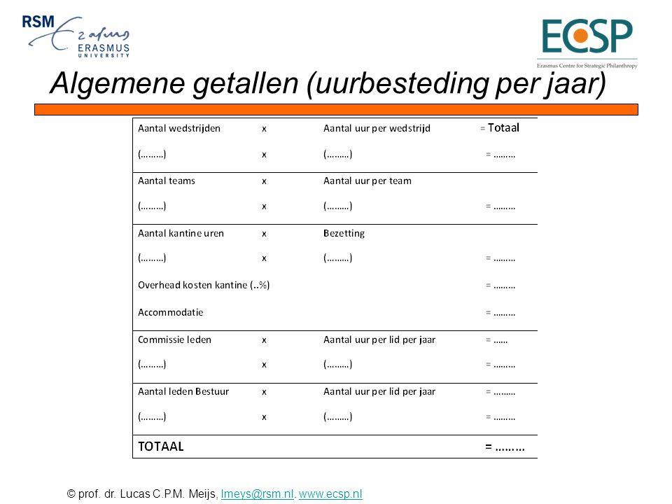 © prof. dr. Lucas C.P.M. Meijs, lmeys@rsm.nl. www.ecsp.nllmeys@rsm.nlwww.ecsp.nl Algemene getallen (uurbesteding per jaar)