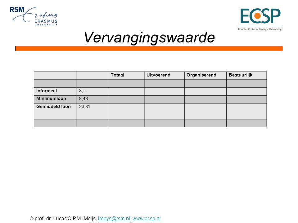 © prof. dr. Lucas C.P.M. Meijs, lmeys@rsm.nl. www.ecsp.nllmeys@rsm.nlwww.ecsp.nl Vervangingswaarde TotaalUitvoerendOrganiserendBestuurlijk Informeel3,