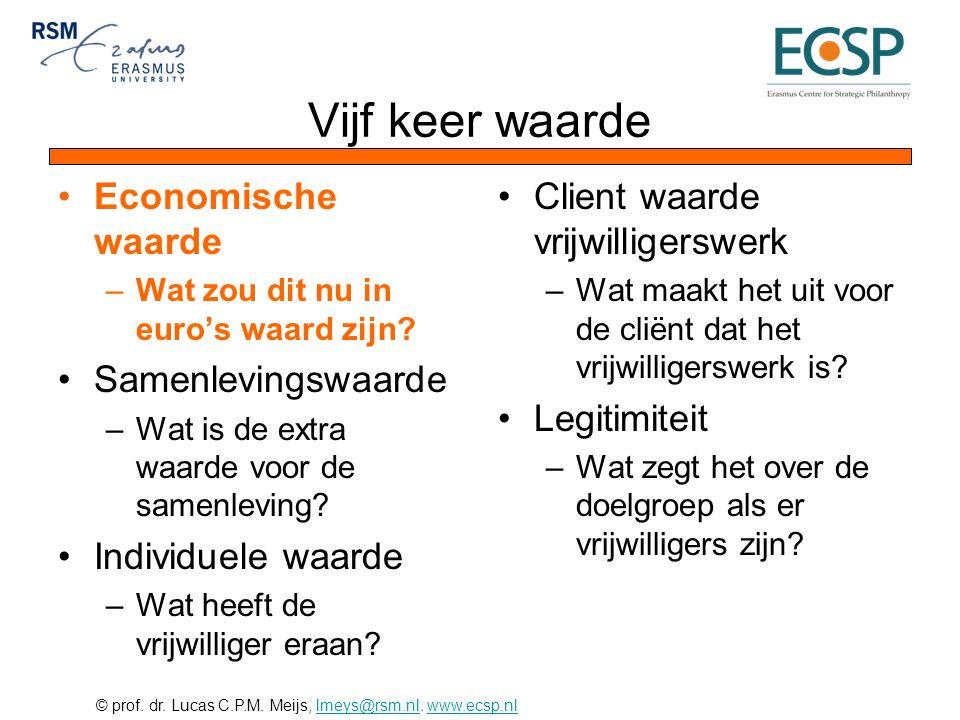 © prof. dr. Lucas C.P.M. Meijs, lmeys@rsm.nl. www.ecsp.nllmeys@rsm.nlwww.ecsp.nl Vijf keer waarde Economische waarde –Wat zou dit nu in euro's waard z