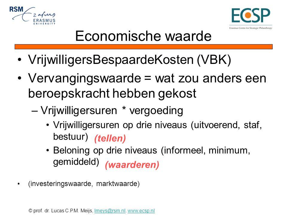 © prof. dr. Lucas C.P.M. Meijs, lmeys@rsm.nl. www.ecsp.nllmeys@rsm.nlwww.ecsp.nl Economische waarde VrijwilligersBespaardeKosten (VBK) Vervangingswaar