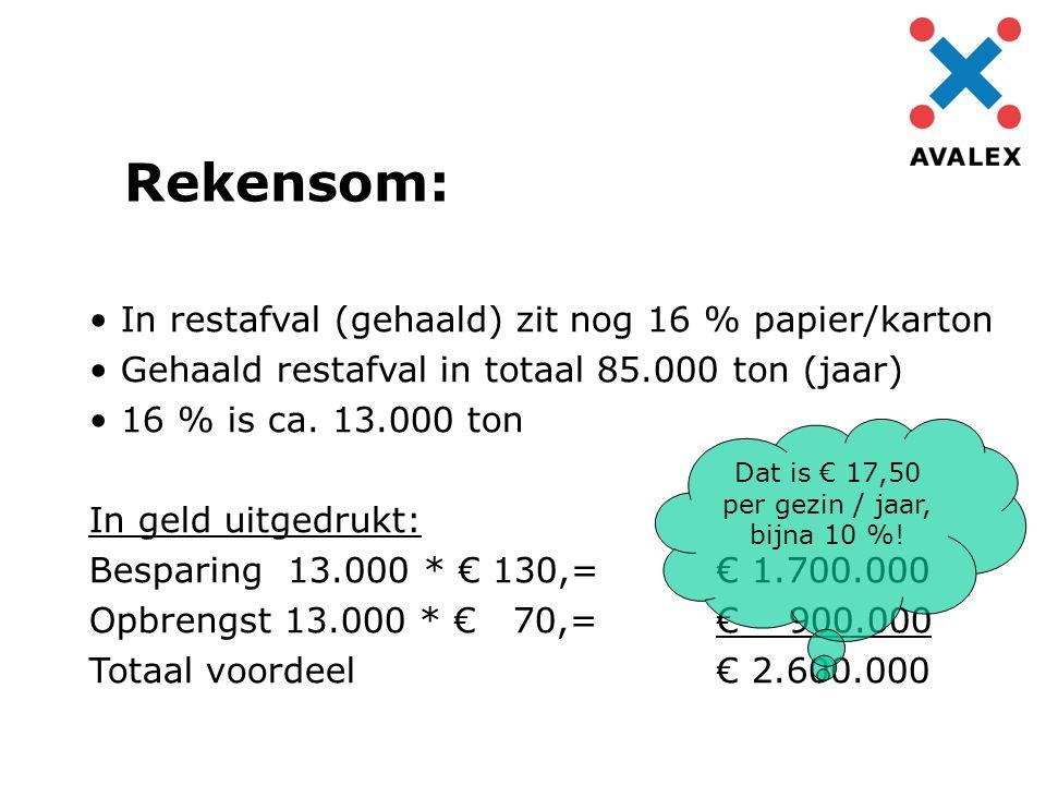 In restafval (gehaald) zit nog 16 % papier/karton Gehaald restafval in totaal 85.000 ton (jaar) 16 % is ca. 13.000 ton In geld uitgedrukt: Besparing 1