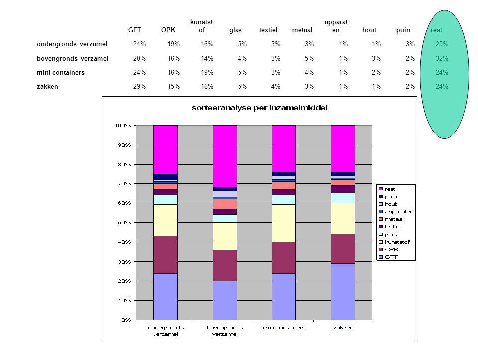 GFTOPK kunstst ofglastextielmetaal apparat enhoutpuinrest ondergronds verzamel24%19%16%5%3% 1% 3%25% bovengronds verzamel20%16%14%4%3%5%1%3%2%32% mini