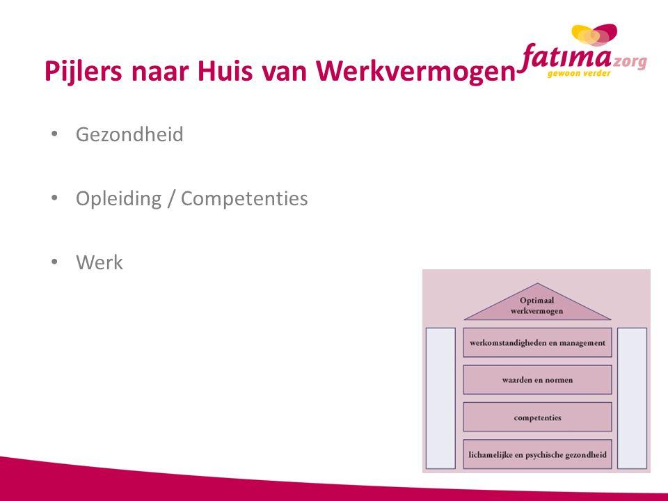 Pijlers naar Huis van Werkvermogen Gezondheid Opleiding / Competenties Werk