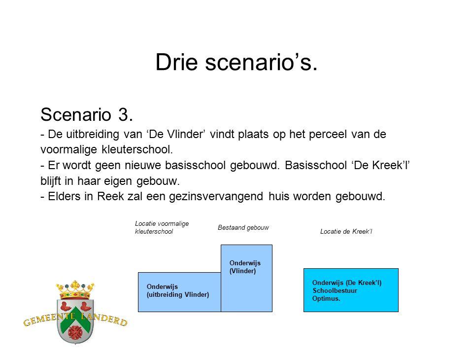 Drie scenario's. Scenario 3.