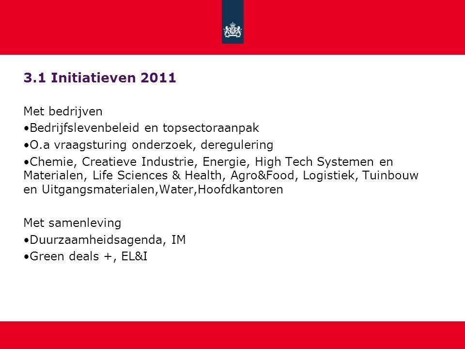3.1 Initiatieven 2011 Met bedrijven Bedrijfslevenbeleid en topsectoraanpak O.a vraagsturing onderzoek, deregulering Chemie, Creatieve Industrie, Energ