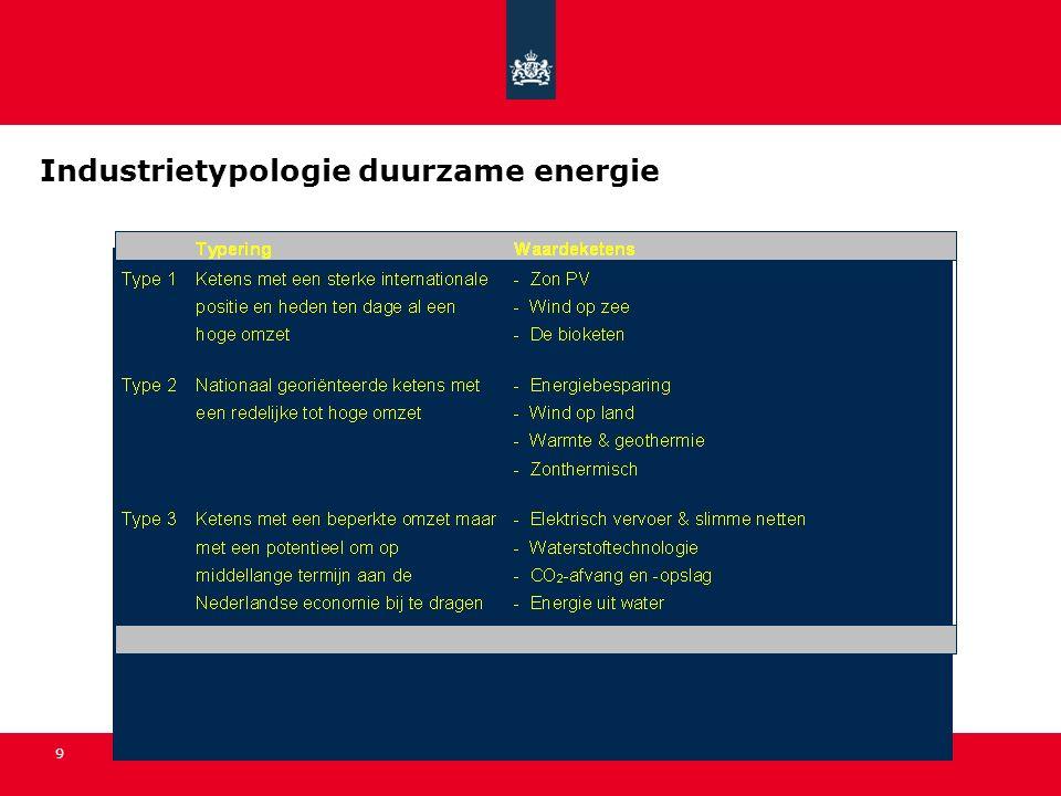 9 Industrietypologie duurzame energie
