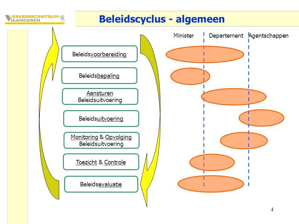4 Beleidscyclus - algemeen Beleidsvoorbereiding Beleidsbepaling Aansturen Beleidsuitvoering Monitoring & Opvolging Beleidsuitvoering Toezicht & Controle Beleidsevaluatie MinisterDepartementAgentschappen