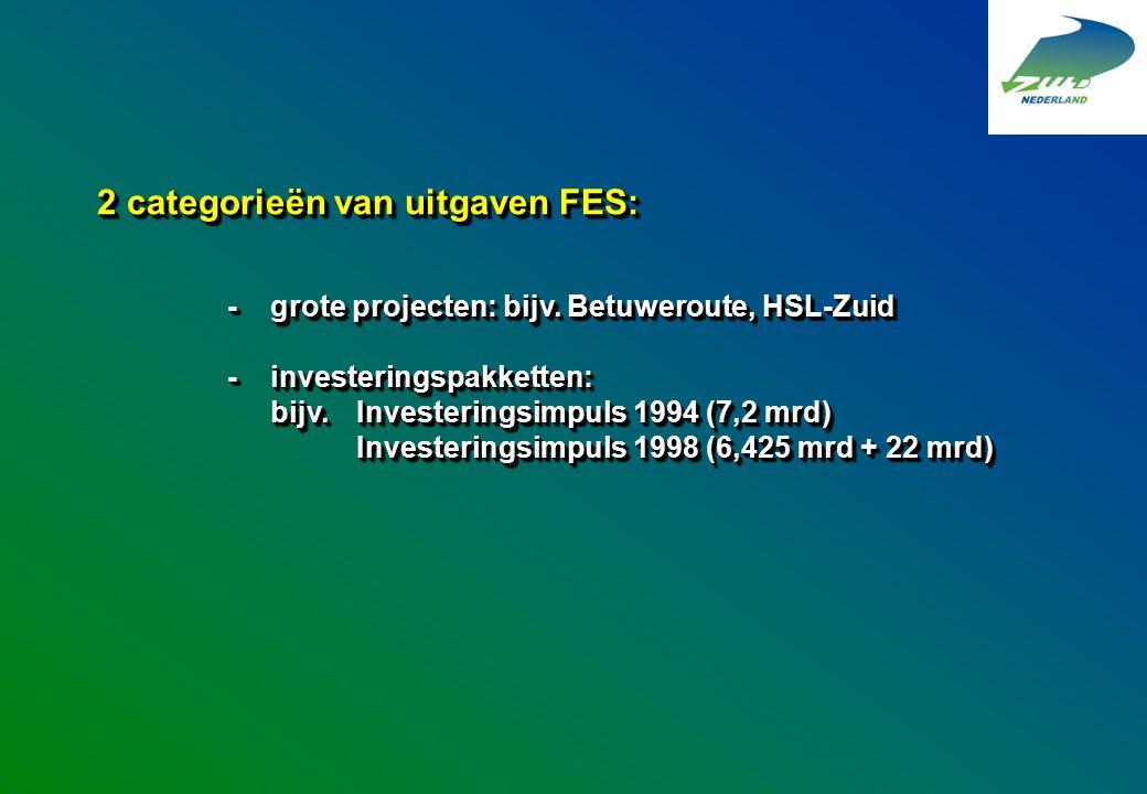 2 categorieën van uitgaven FES: -grote projecten: bijv. Betuweroute, HSL-Zuid -investeringspakketten: bijv.Investeringsimpuls 1994 (7,2 mrd) Investeri