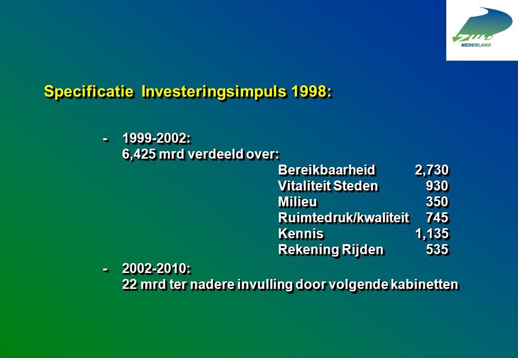 Specificatie Investeringsimpuls 1998: -1999-2002: 6,425 mrd verdeeld over: Bereikbaarheid2,730 Vitaliteit Steden 930 Milieu 350 Ruimtedruk/kwaliteit 7