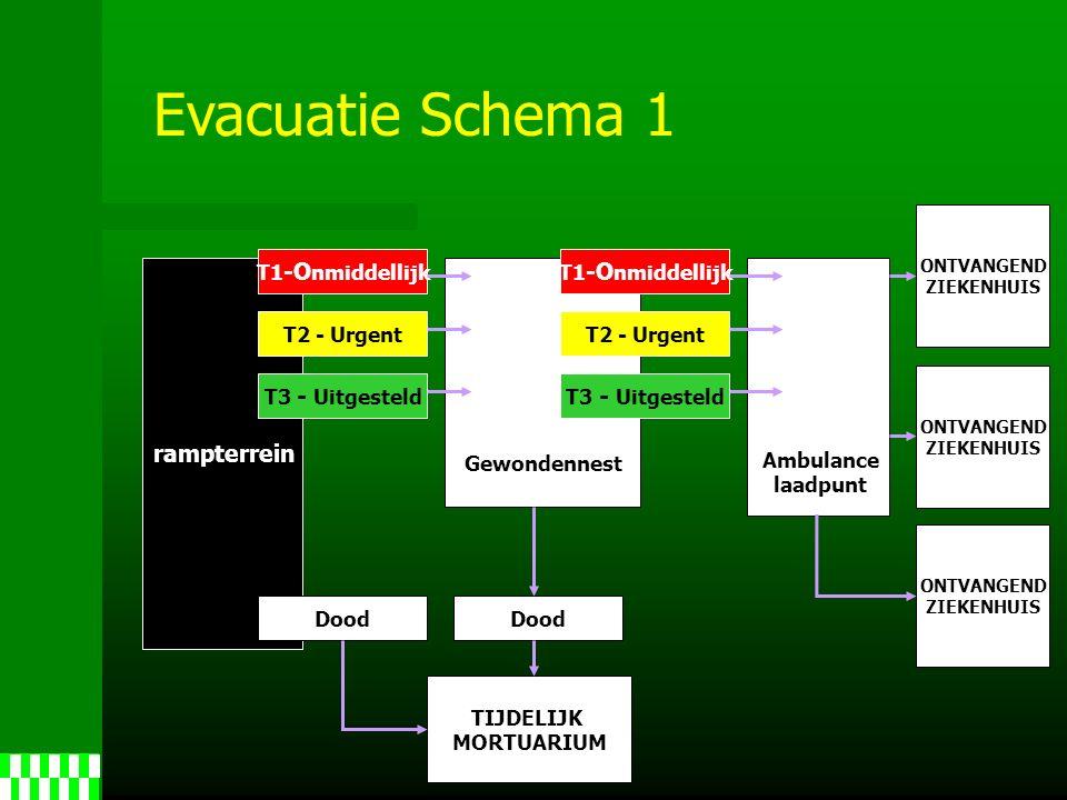 rampterrein ONTVANGEND ZIEKENHUIS ONTVANGEND ZIEKENHUIS ONTVANGEND ZIEKENHUIS T1 -O nmiddellijk T2 - Urgent T3 - Uitgesteld Dood TIJDELIJK MORTUARIUM Gewondennest Evacuatie Schema 1 T3 - Uitgesteld Ambulance laadpunt