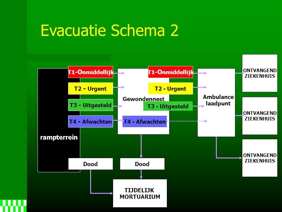 ONTVANGEND ZIEKENHUIS ONTVANGEND ZIEKENHUIS ONTVANGEND ZIEKENHUIS T2 - Urgent T4 - Afwachten Dood T4 - Afwachten Dood TIJDELIJK MORTUARIUM Gewondennest Evacuatie Schema 2 rampterrein Ambulance laadpunt T1 -O nmiddellijk T3 - Uitgesteld