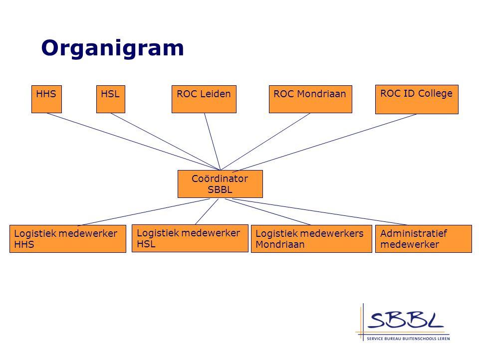 De eigen site van het Het SBBL heeft een eigen website waarop alle informatie te vinden is over de werkwijze van het SBBL.