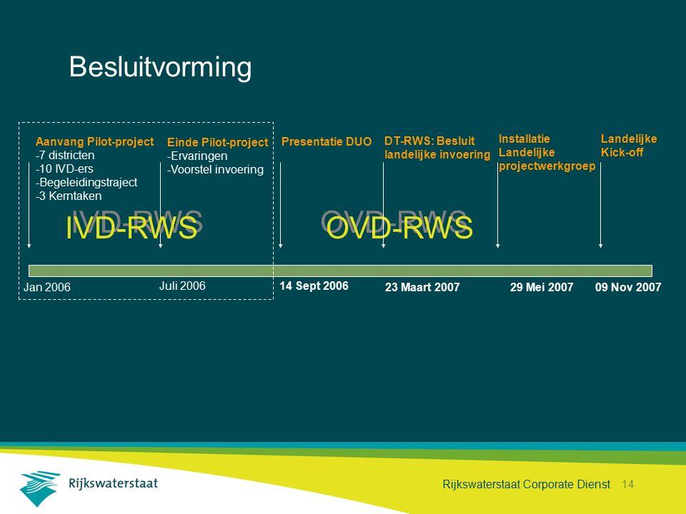 Rijkswaterstaat Corporate Dienst 14 Besluitvorming Projecthistorie 14 Sept 2006 Jan 2006 Juli 2006 Aanvang Pilot-project -7 districten -10 IVD-ers -Be
