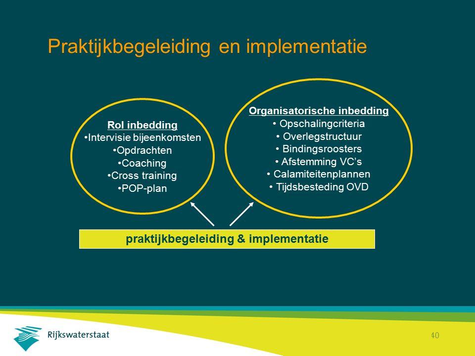 Rijkswaterstaat Corporate Dienst 40 Praktijkbegeleiding en implementatie praktijkbegeleiding & implementatie Rol inbedding Intervisie bijeenkomsten Op