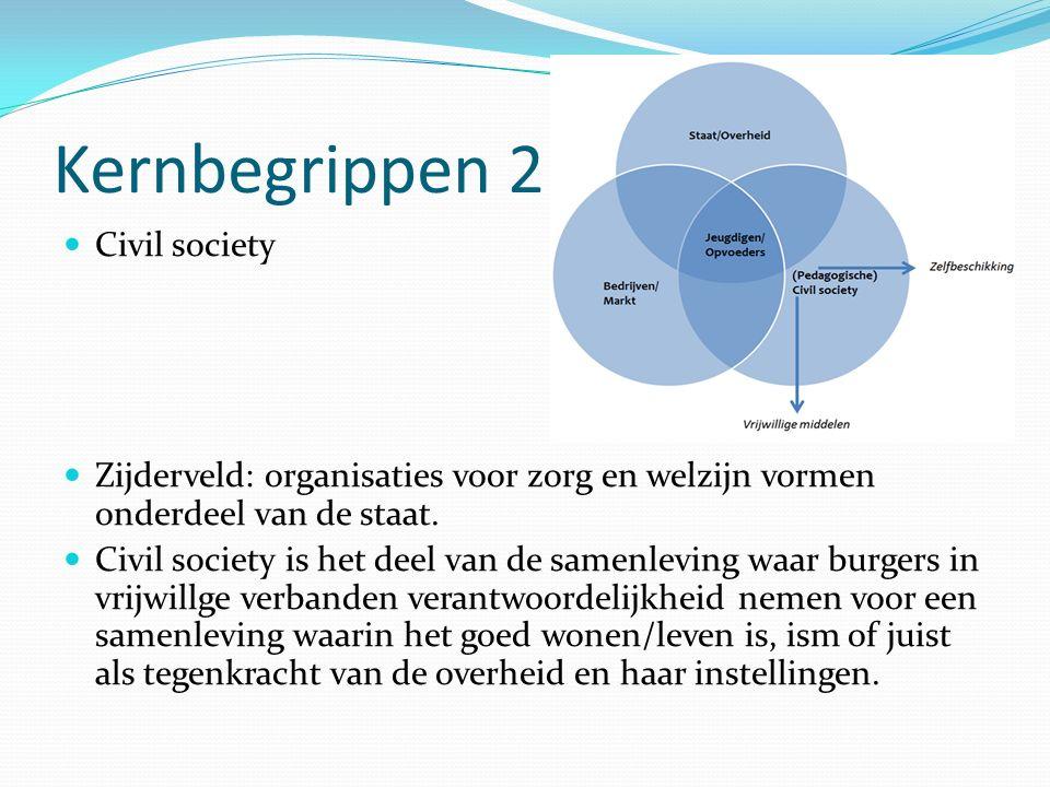 Kernbegrippen 2 Civil society Zijderveld: organisaties voor zorg en welzijn vormen onderdeel van de staat.