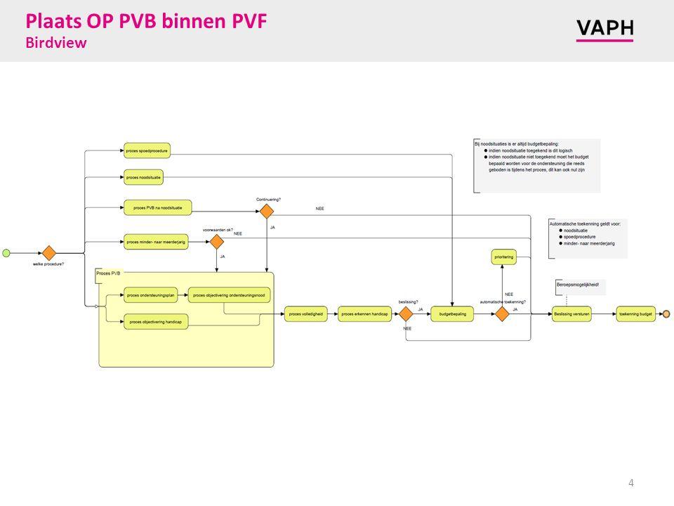Plaats OP PVB binnen PVF Birdview 4