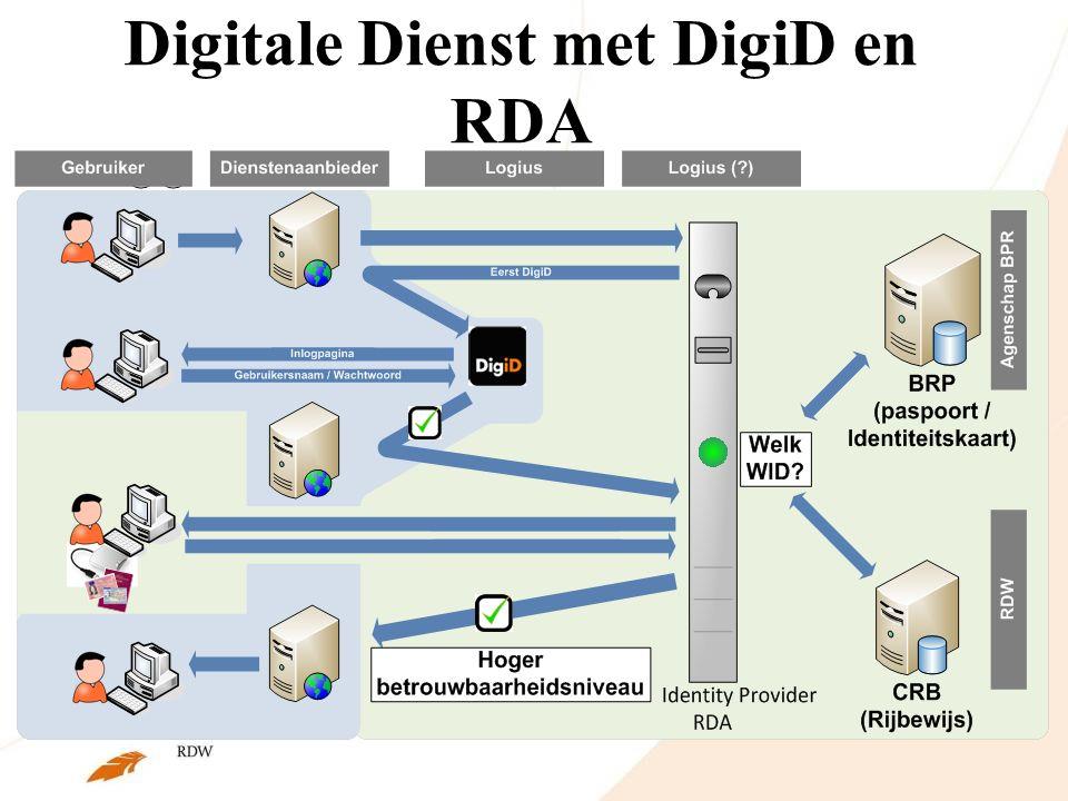 Digitale Dienst met DigiD en RDA  @@