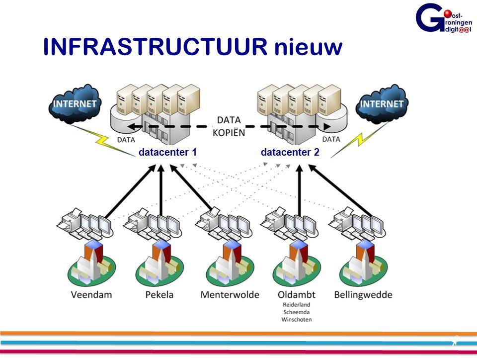 INFRASTRUCTUUR nieuw datacenter 1datacenter 2