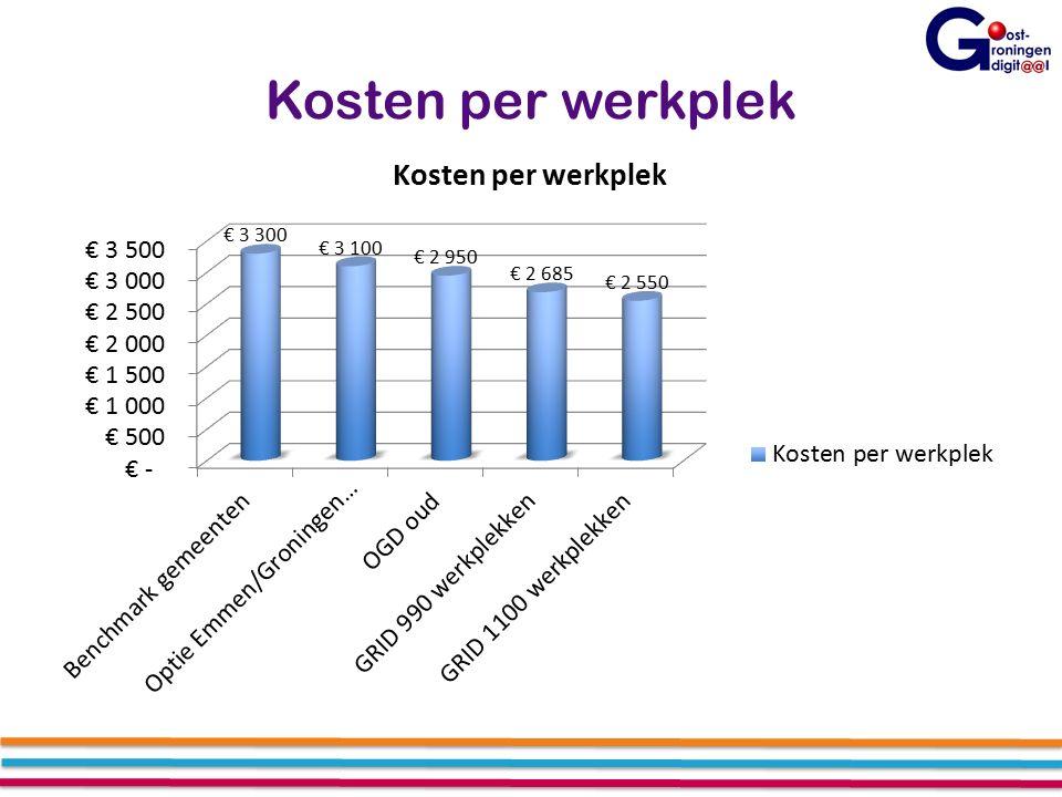 Kosten per werkplek