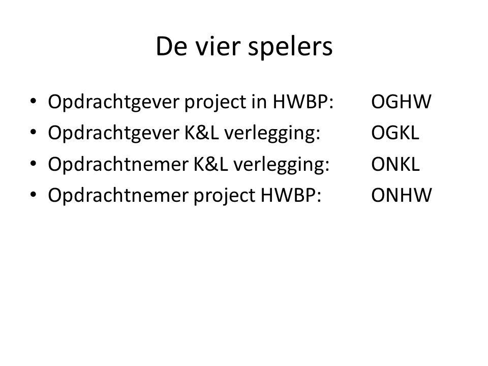 De vier spelers Opdrachtgever project in HWBP: OGHW Opdrachtgever K&L verlegging: OGKL Opdrachtnemer K&L verlegging: ONKL Opdrachtnemer project HWBP: ONHW