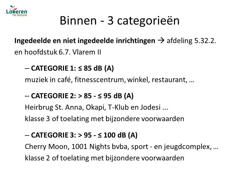 Binnen - 3 categorieën Ingedeelde en niet ingedeelde inrichtingen  afdeling 5.32.2.