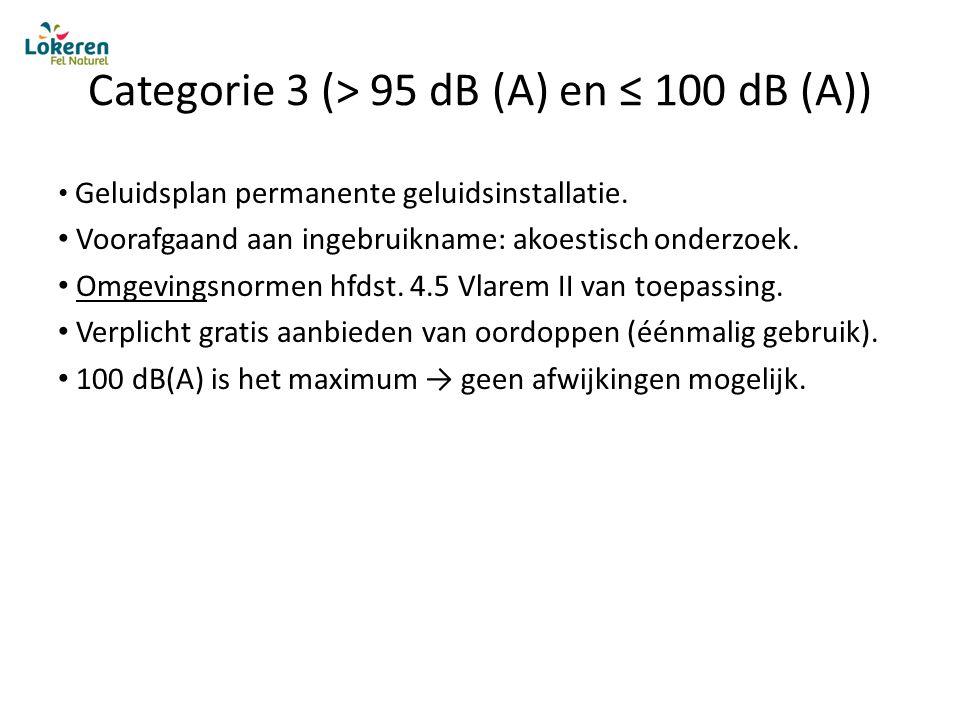 Categorie 3 (> 95 dB (A) en ≤ 100 dB (A)) Geluidsplan permanente geluidsinstallatie.