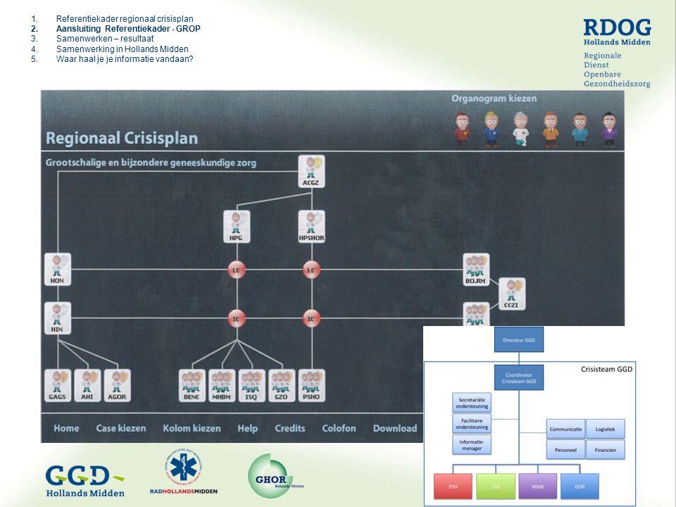1.Referentiekader regionaal crisisplan 2.Aansluiting Referentiekader - GROP 3.Samenwerken – resultaat 4.Samenwerking in Hollands Midden 5.Waar haal je je informatie vandaan?