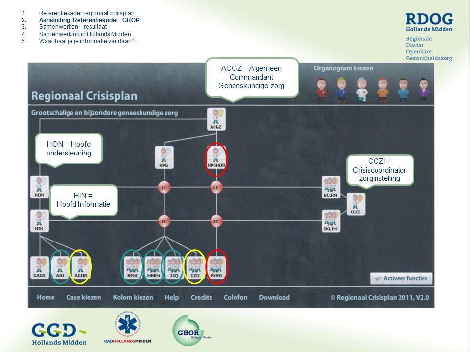 ACGZ = Algemeen Commandant Geneeskundige zorg CCZI = Crisiscoördinator zorginstelling HON = Hoofd ondersteuning HIN = Hoofd Informatie 1.Referentiekader regionaal crisisplan 2.Aansluiting Referentiekader - GROP 3.Samenwerken – resultaat 4.Samenwerking in Hollands Midden 5.Waar haal je je informatie vandaan
