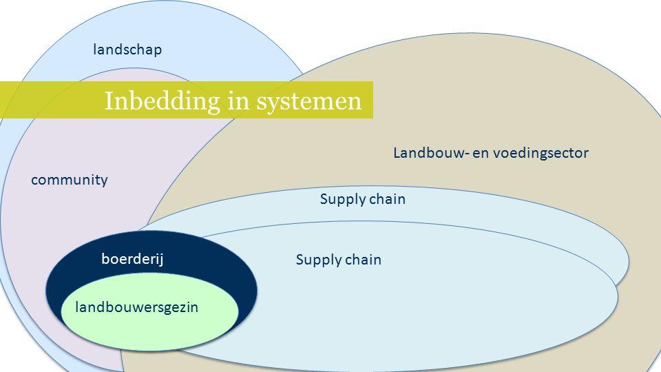 Inbedding in systemen landbouwersgezin Supply chain Landbouw- en voedingsector community landschap boerderij
