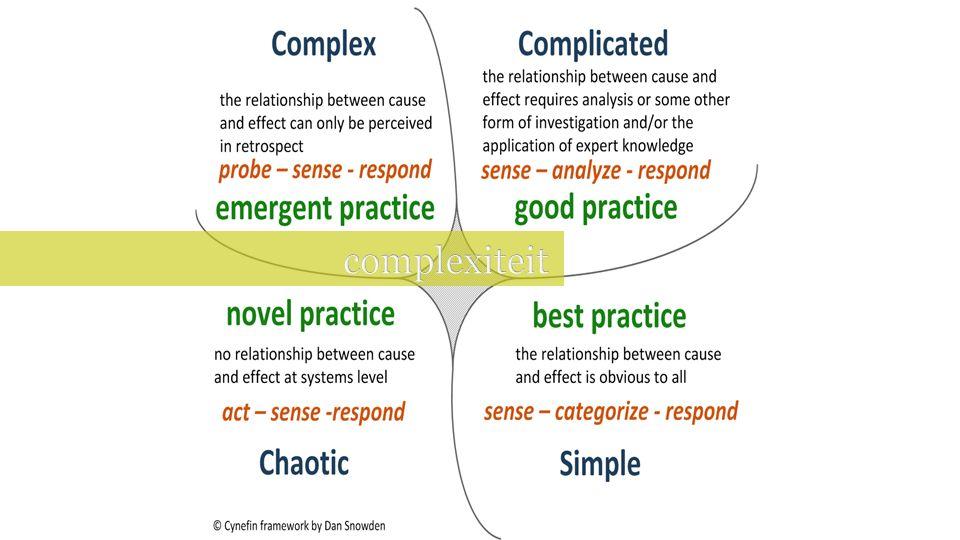 Analyseren, uitproberen, feedback, aanpassen… Geen oorzaak-gevolg logica te trekken op voorhand, enkel nadien Analyse Uitproberen op kleine schaal Eventueel mislukken, korte feedback loops en aanpassing Uitproberen op kleine schaal … Uitrollen