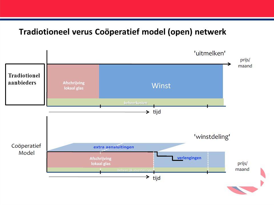 Tradiotioneel verus Coöperatief model (open) netwerk Tradiotionel aanbieders