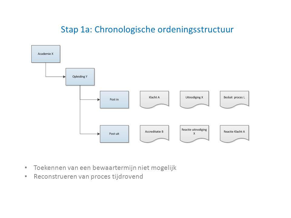 Stap 1a: Chronologische ordeningsstructuur Toekennen van een bewaartermijn niet mogelijk Reconstrueren van proces tijdrovend