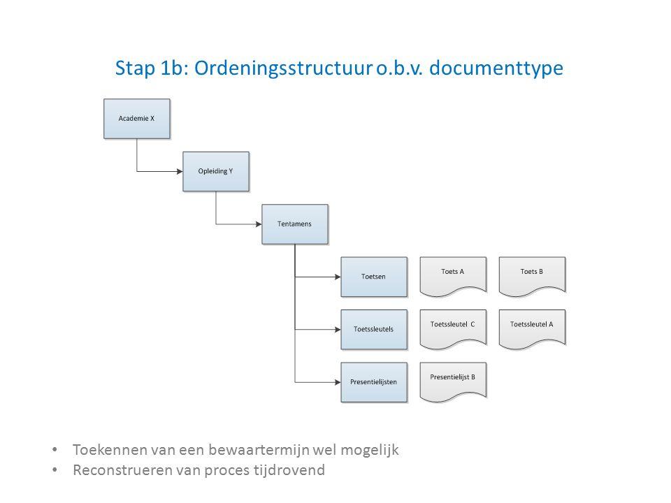 Stap 1b: Ordeningsstructuur o.b.v.