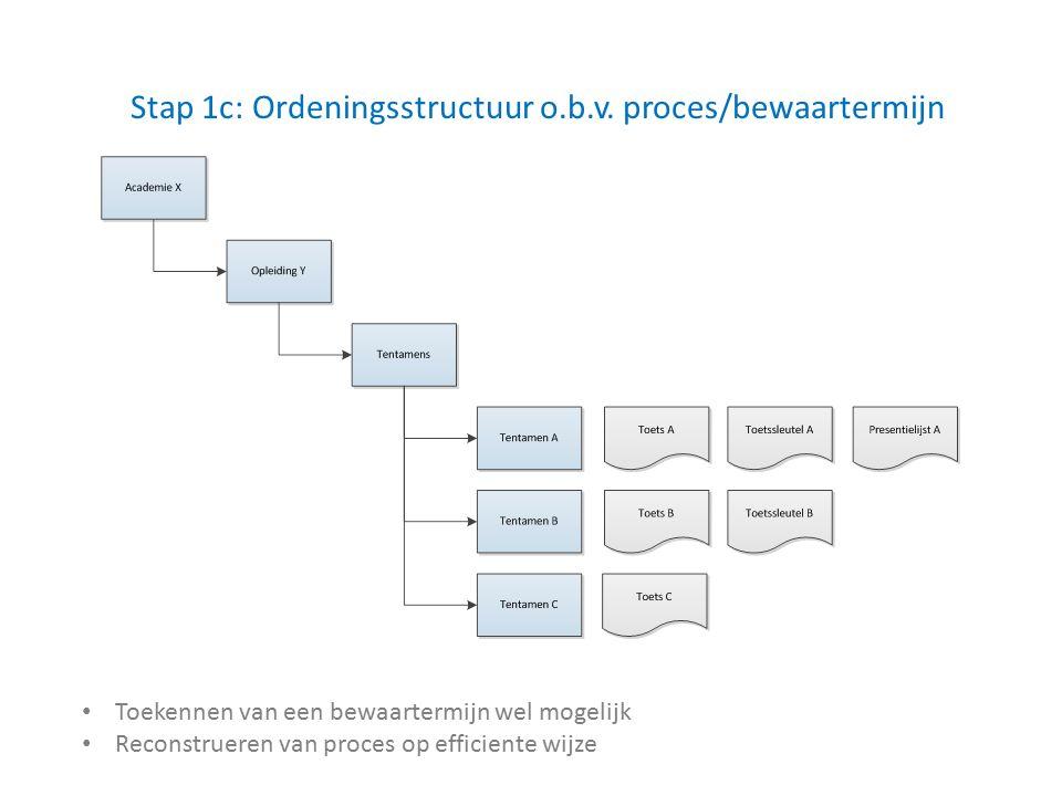 Stap 1c: Ordeningsstructuur o.b.v.