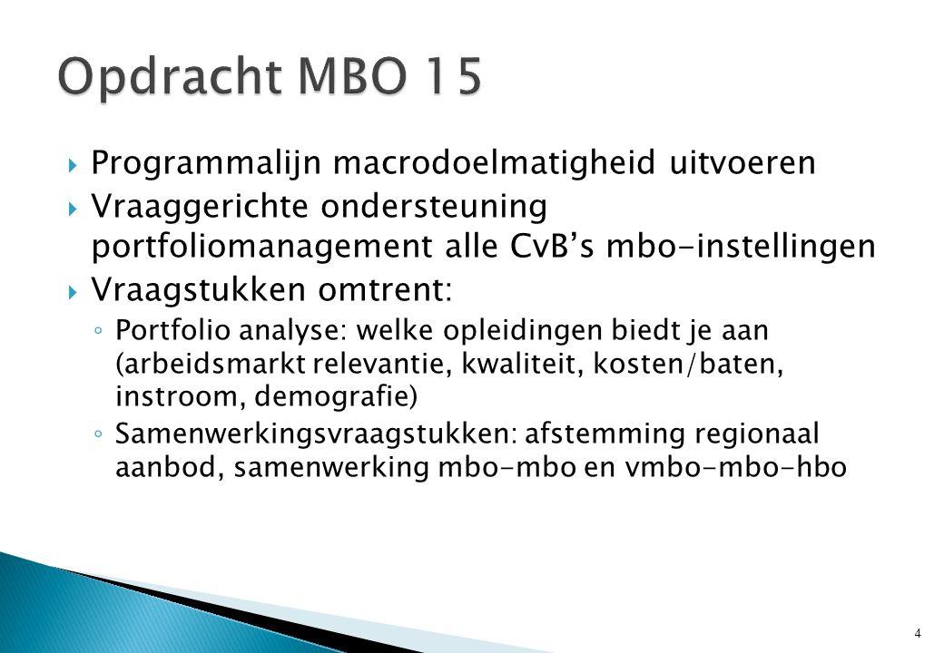  Programmalijn macrodoelmatigheid uitvoeren  Vraaggerichte ondersteuning portfoliomanagement alle CvB's mbo-instellingen  Vraagstukken omtrent: ◦ P