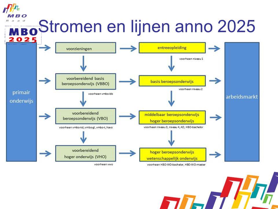 Stromen en lijnen anno 2025