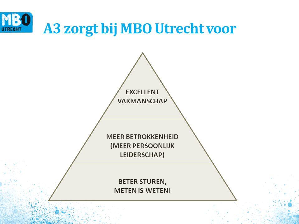 A3 zorgt bij MBO Utrecht voor EXCELLENT VAKMANSCHAP MEER BETROKKENHEID (MEER PERSOONLIJK LEIDERSCHAP) BETER STUREN, METEN IS WETEN!