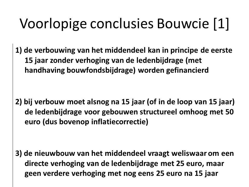 Voorlopige conclusies Bouwcie [1] 1) de verbouwing van het middendeel kan in principe de eerste 15 jaar zonder verhoging van de ledenbijdrage (met handhaving bouwfondsbijdrage) worden gefinancierd 2) bij verbouw moet alsnog na 15 jaar (of in de loop van 15 jaar) de ledenbijdrage voor gebouwen structureel omhoog met 50 euro (dus bovenop inflatiecorrectie) 3) de nieuwbouw van het middendeel vraagt weliswaar om een directe verhoging van de ledenbijdrage met 25 euro, maar geen verdere verhoging met nog eens 25 euro na 15 jaar