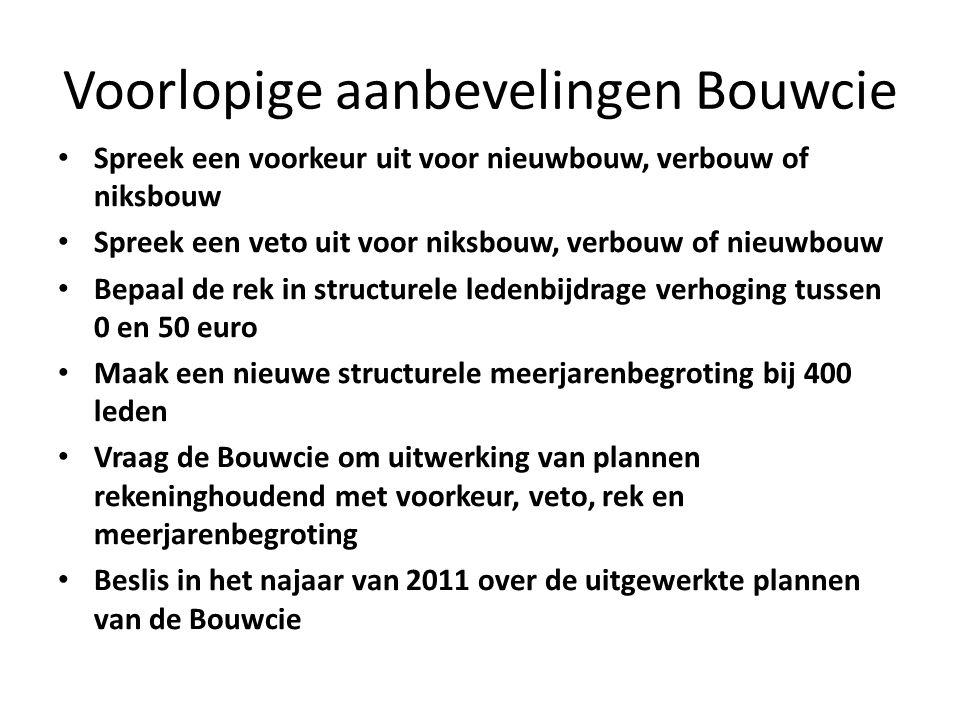 Voorlopige aanbevelingen Bouwcie Spreek een voorkeur uit voor nieuwbouw, verbouw of niksbouw Spreek een veto uit voor niksbouw, verbouw of nieuwbouw Bepaal de rek in structurele ledenbijdrage verhoging tussen 0 en 50 euro Maak een nieuwe structurele meerjarenbegroting bij 400 leden Vraag de Bouwcie om uitwerking van plannen rekeninghoudend met voorkeur, veto, rek en meerjarenbegroting Beslis in het najaar van 2011 over de uitgewerkte plannen van de Bouwcie