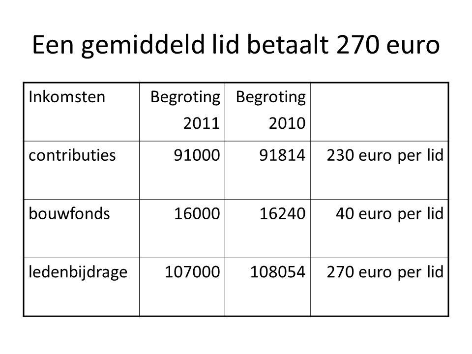 Een gemiddeld lid betaalt 270 euro InkomstenBegroting 2011 Begroting 2010 contributies9100091814230 euro per lid bouwfonds160001624040 euro per lid ledenbijdrage107000108054270 euro per lid