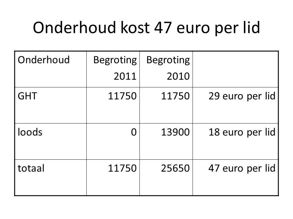 Onderhoud kost 47 euro per lid OnderhoudBegroting 2011 Begroting 2010 GHT11750 29 euro per lid loods01390018 euro per lid totaal117502565047 euro per lid