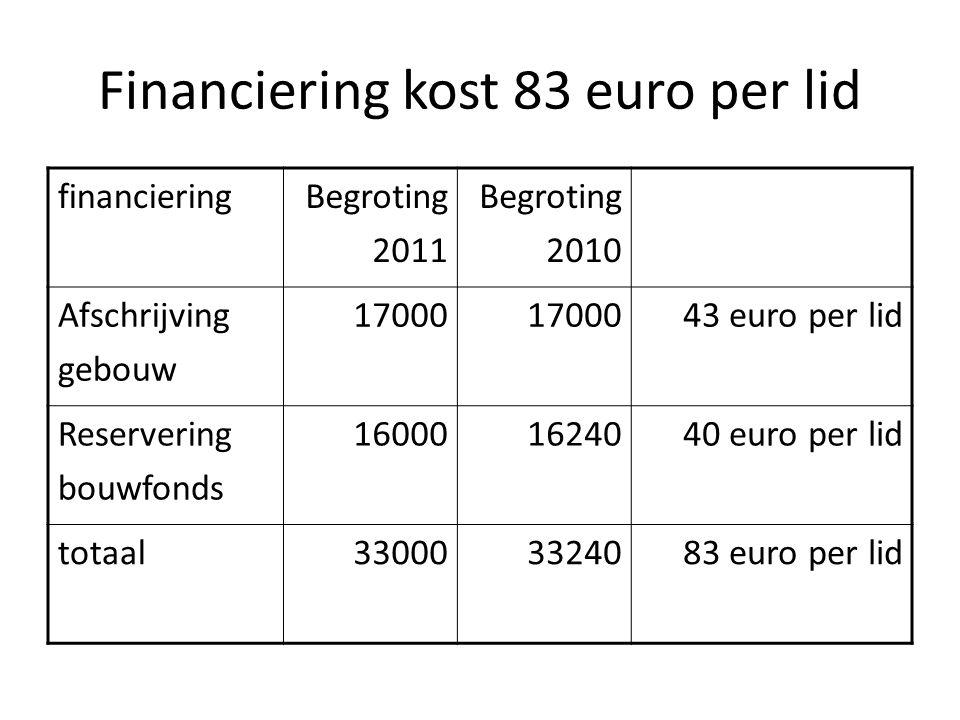 Financiering kost 83 euro per lid financieringBegroting 2011 Begroting 2010 Afschrijving gebouw 17000 43 euro per lid Reservering bouwfonds 160001624040 euro per lid totaal330003324083 euro per lid
