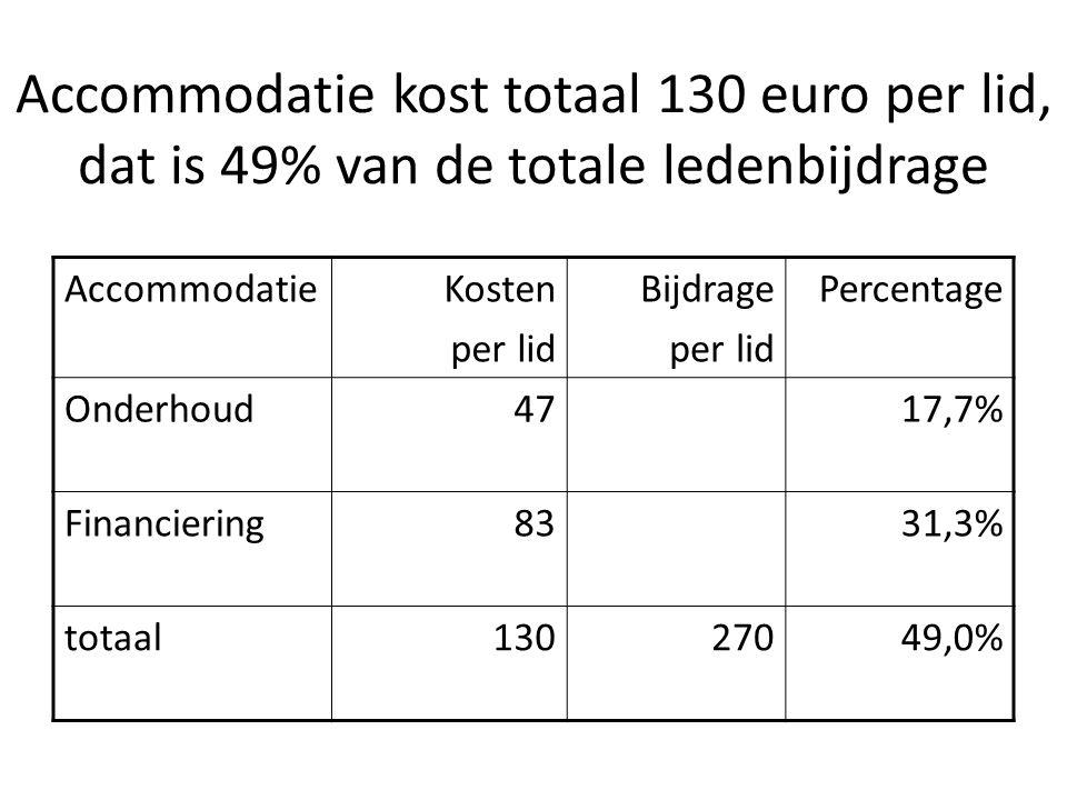 Accommodatie kost totaal 130 euro per lid, dat is 49% van de totale ledenbijdrage AccommodatieKosten per lid Bijdrage per lid Percentage Onderhoud4717,7% Financiering8331,3% totaal13027049,0%