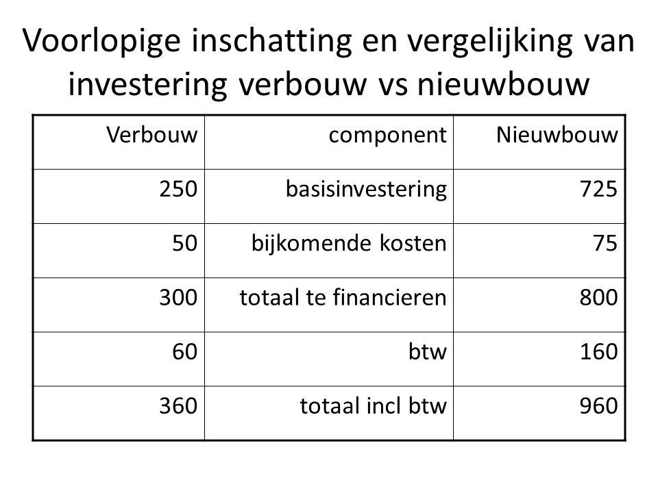 Voorlopige inschatting en vergelijking van investering verbouw vs nieuwbouw VerbouwcomponentNieuwbouw 250basisinvestering725 50bijkomende kosten75 300totaal te financieren800 60btw160 360totaal incl btw960